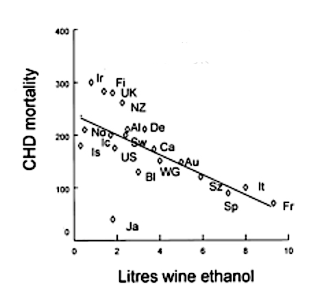 coronary heart disease and wine correlation chart.