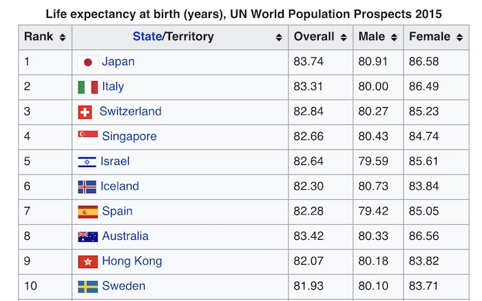 Life expectancy at birth by country.