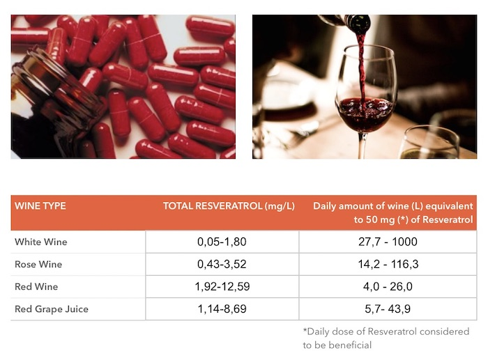 Equivalent amount of wine per 50mg of resveratrol.